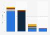 Sports events market revenue worldwide by region/sport 2013