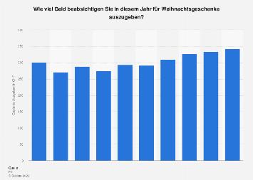 Geplante Ausgaben für Weihnachtsgeschenke in der Schweiz bis 2017