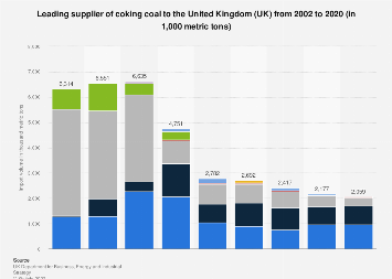 Coking coal imports to the United Kingdom (UK) 2002-2017, by country