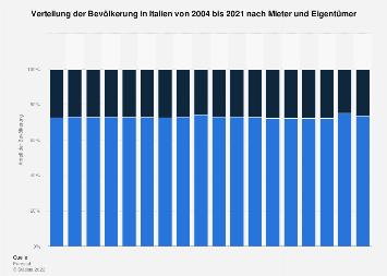 Bevölkerung in Italien nach Mieter und Eigentümer bis 2017