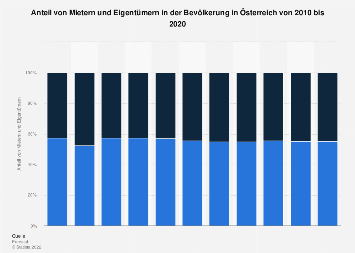Bevölkerung in Österreich nach Mieter und Eigentümer bis 2016