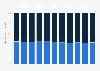 Anteil von Mietern und Eigentümern in der Schweiz bis 2017