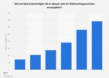 Ausgaben für Weihnachtsgeschenke in der Schweiz nach Haushaltseinkommen 2018