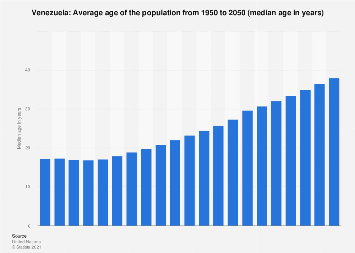 Median age of the population in Venezuela 2015