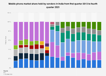 Mobile phone market share held by vendors in India 2013-2016, by quarter