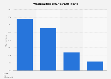 Most important export partner countries for Venezuela in 2017