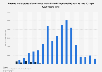 Coal mining trade in the United Kingdom (UK) 1970-2016