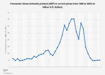 Gross domestic product (GDP) in Venezuela 2022