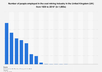 Employment in coal mining industry in the United Kingdom (UK) 1920-2015