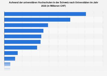 Ausgaben der universitären Hochschulen in der Schweiz nach Universitäten 2017