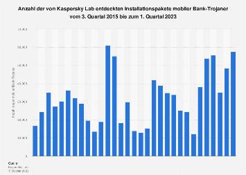 Anzahl entdeckter Installationspakete mobiler Bank-Trojaner bis zum 2. Quartal 2019