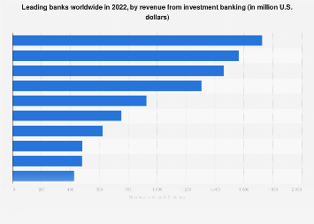 Largest banks globally 2017, by revenue from investment banking