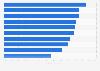 Ranking der am häufigsten von Bank-Trojanern angegriffenen Länder 2015
