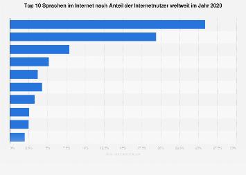 Meistgenutzte Sprachen im Internet nach Anteil der Nutzer weltweit 2019