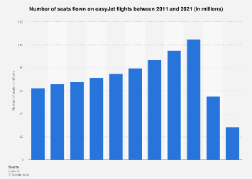 EasyJet: passenger numbers January 2013 to December 2016, by month