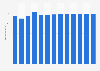 Branchenumsatz Energieversorger in den USA von 2011-2023
