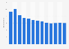 Branchenumsatz Mahlen von Nassmais in den USA von 2010-2022