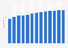 Branchenumsatz Herstellung von Behältern aus Pappe in den USA von 2012-2022