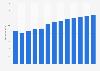 Branchenumsatz Klebstoffherstellung in den USA von 2010-2022