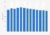 Branchenumsatz Weiterverarbeitung von Harzen in den USA von 2010-2022