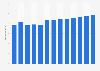 Branchenumsatz Herstellung von Styropor in den USA von 2010-2022