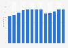 Branchenumsatz Herstellung von Stanzteilen für KFZ in den USA von 2010-2022