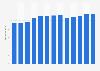 Branchenumsatz Herstellung von gepolsterten Wohnmöbeln in den USA von 2010-2022