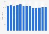 Branchenumsatz Herstellung von Gewerbe-Möbel in den USA von 2010-2022
