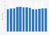 Branchenumsatz Herstellung von Innenausstattung für Büros/Läden in den USA von 2010-2022