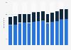 Branchenumsatz Allgemeiner Güterverkehr, Fernverkehr in den USA von 2011-2023