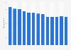 Branchenumsatz Zeitungsverlage in den USA von 2011-2023