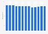 Branchenumsatz Zeitschriftenverlage in den USA von 2011-2023