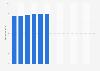 Branchenumsatz Buchverlage in den USA von 2010-2022