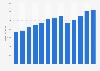 Branchenumsatz Musikverlage in den USA von 2010-2022