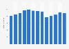 Branchenumsatz Tonstudios in den USA von 2011-2023