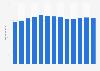 Branchenumsatz Telekommunikation in den USA von 2011-2023