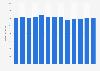 Branchenumsatz Satelliten-Telekommunikation in den USA von 2011-2023