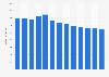 Branchenumsatz Nachrichtenagenturen in den USA von 2011-2023