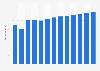 Branchenumsatz Währungsbehörden - Zentralbank in den USA von 2011-2023