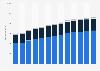 Branchenumsatz Versicherungsträger in den USA von 2011-2023