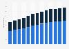 Branchenumsatz Agenturen, Makler und andere versicherungsbezogene Tätigkeiten in den USA von 2011-2023