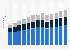 Branchenumsatz Immobilien in den USA von 2011-2023