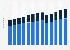 Branchenumsatz Pkw-Vermietung und -Leasing in den USA von 2010-2022