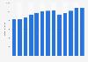 Branchenumsatz Allgemeine Mietzentren in den USA von 2011-2023