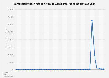 Inflation rate in Venezuela 2022