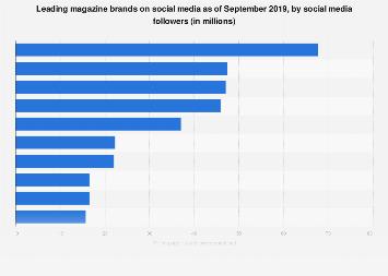 Most-followed magazine brands on social media 2018