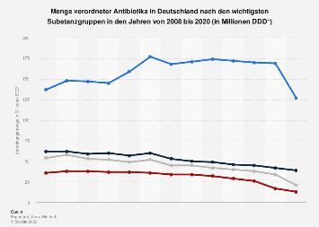 Antibiotika - Verordnungsmenge in Deutschland nach wichtigsten Substanzgruppen 2017