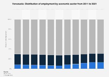 Employment by economic sector in Venezuela 2013
