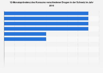12-Monatsprävalenz des Konsums verschiedener Drogen in der Schweiz 2016