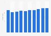 United Kingdom (UK): number of leather manufacturers 2008-2016